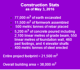 Construction Stats